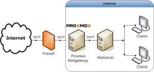 deploay an infrastructure with Proxmox Mail Gateway