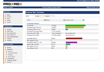 proxmox mail gateway statistic view