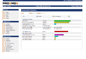 screenshot of general mail statistics of Proxmox Mail Gateway