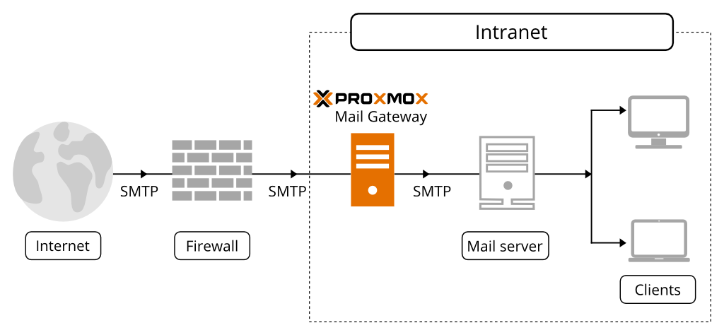 Infrastructure with Proxmox Mail Gateway 2018